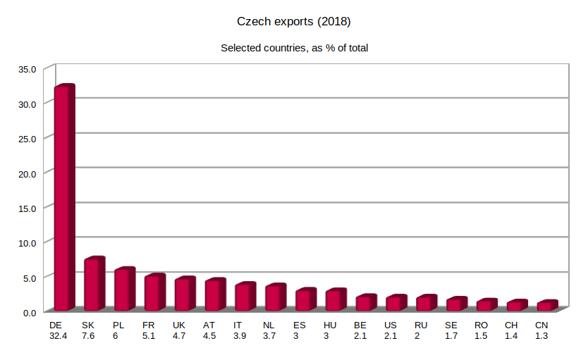 Exports from the Czech Republic to selected countries (2018, preliminary data), as percentage of total. Based on data from: Ministerstvo průmyslu a obchodu.