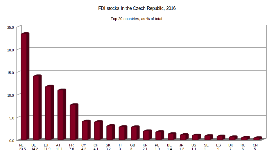 Inward FDI stocks in the Czech Republic (2016) from the top 20 countries, as percentage of total. Based on data from: Česká národní banka